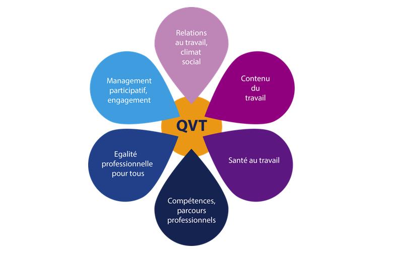 Roue de la QVT